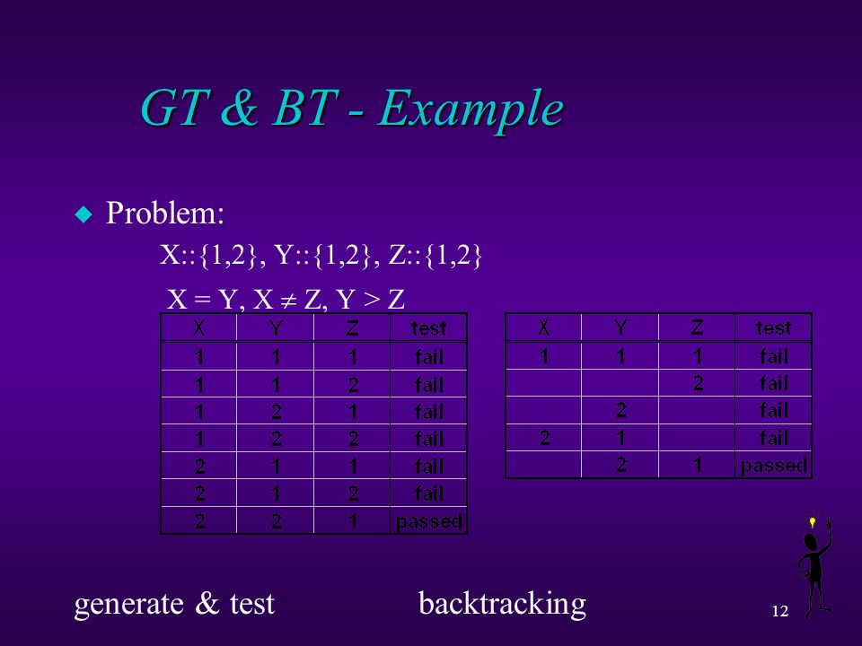 12 GT & BT - Example u Problem: X::{1,2}, Y::{1,2}, Z::{1,2} X = Y, X  Z, Y > Z generate & test backtracking