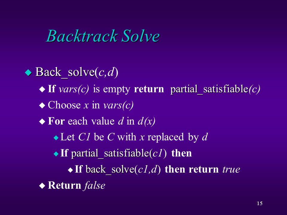 15 Backtrack Solve u Back_solve u Back_solve(c,d) partial_satisfiable u If vars(c) is empty return partial_satisfiable(c) u Choose x in vars(c) u For each value d in d(x) u Let C1 be C with x replaced by d partial_satisfiable( u If partial_satisfiable(c1) then back_solve u If back_solve(c1,d) then return true u Return false