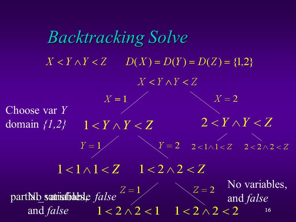 16 Backtracking Solve Choose var X domain {1,2} Choose var Y domain {1,2} partial_satisfiable partial_satisfiable false Choose var Z domain {1,2} No variables, and false Variable X domain {1,2} Choose var Y domain {1,2}