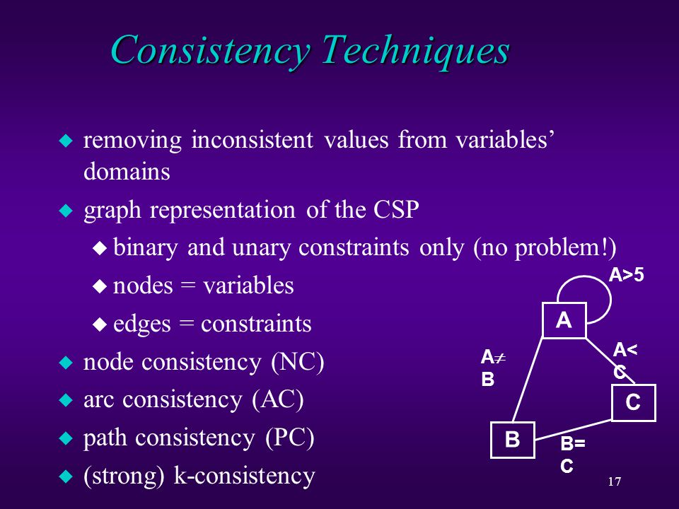 17 Consistency Techniques u removing inconsistent values from variables' domains u graph representation of the CSP u binary and unary constraints only (no problem!) u nodes = variables u edges = constraints u node consistency (NC) u arc consistency (AC) u path consistency (PC) u (strong) k-consistency A B C A>5 ABAB A<CA<C B= C