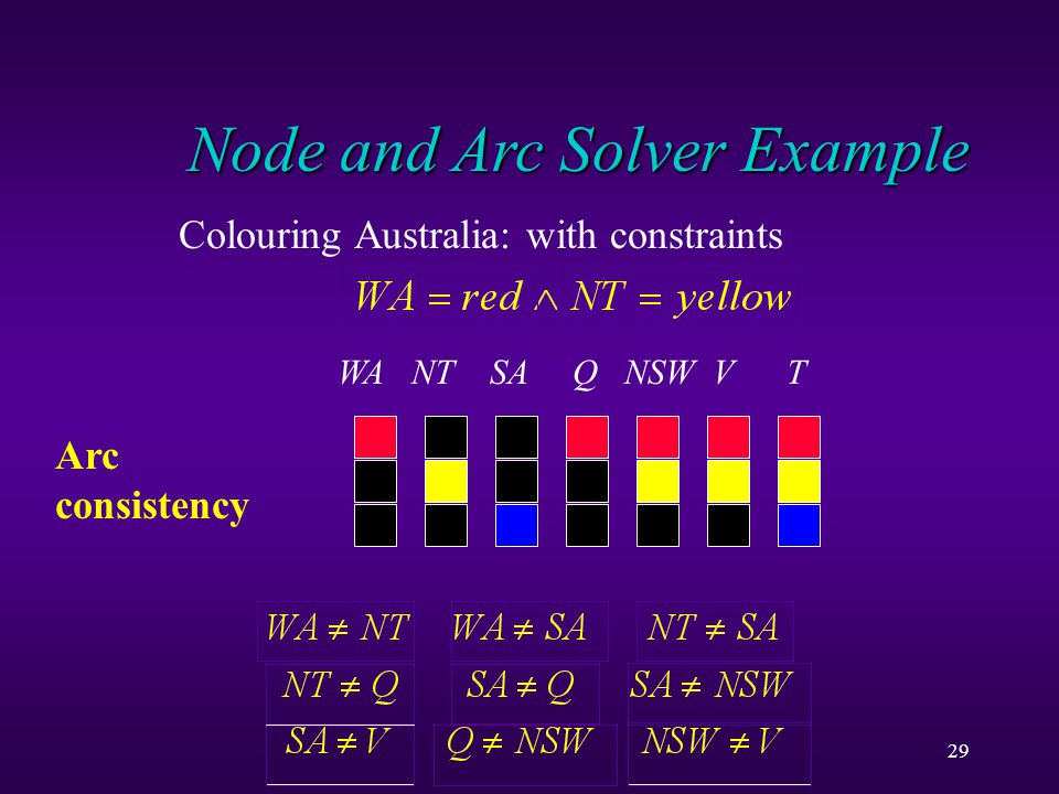 29 Node and Arc Solver Example Colouring Australia: with constraints WA NT SA Q NSW V T Arc consistency