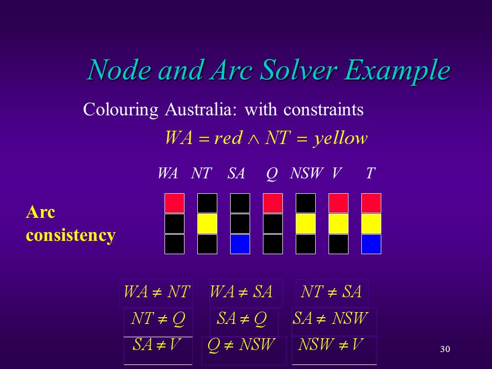30 Node and Arc Solver Example Colouring Australia: with constraints WA NT SA Q NSW V T Arc consistency