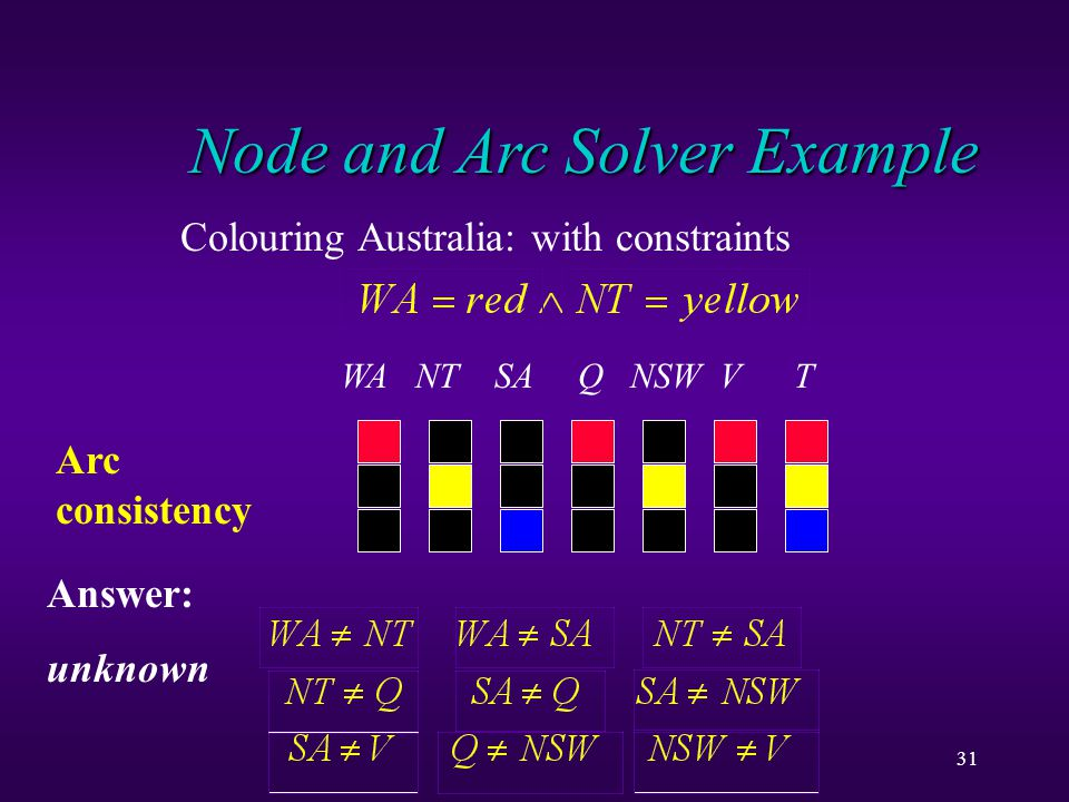 31 Node and Arc Solver Example Colouring Australia: with constraints WA NT SA Q NSW V T Arc consistency Answer: unknown