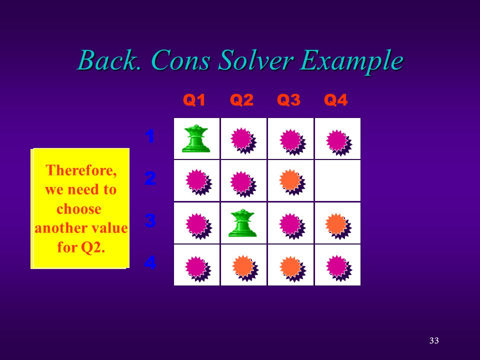 33 Back. Cons Solver Example There is no possible value for variable Q3.