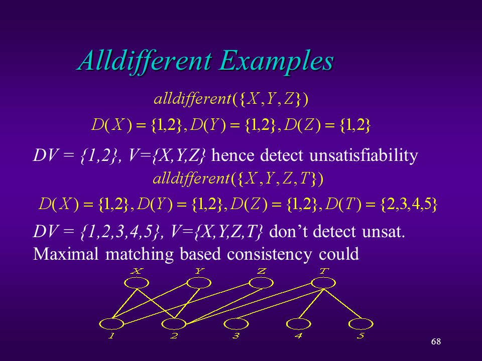 68 Alldifferent Examples DV = {1,2}, V={X,Y,Z} hence detect unsatisfiability DV = {1,2,3,4,5}, V={X,Y,Z,T} don't detect unsat.