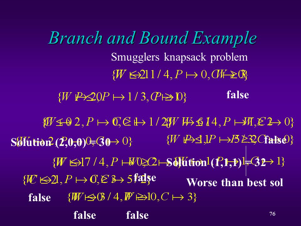 76 Branch and Bound Example Smugglers knapsack problem Solution (2,0,0) = 30 false Solution (1,1,1) = 32 Worse than best sol false
