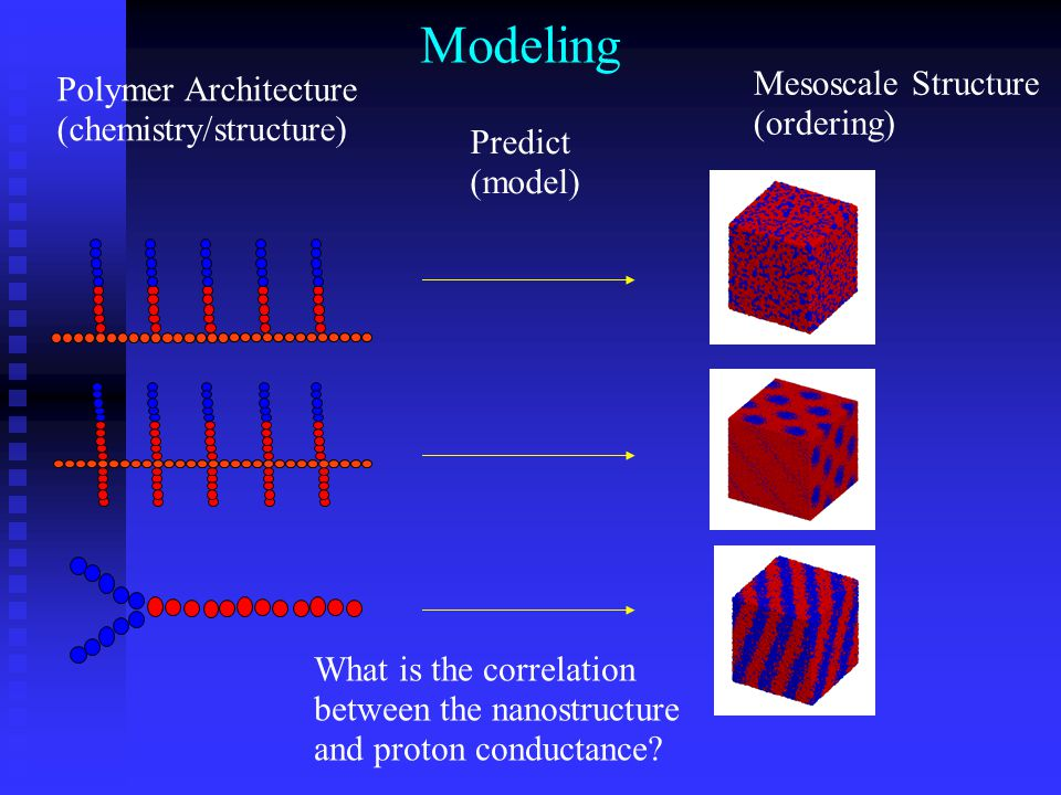 Modeling Polymer Architecture (chemistry/structure) Predict (model) Mesoscale Structure (ordering) What is the correlation between the nanostructure a