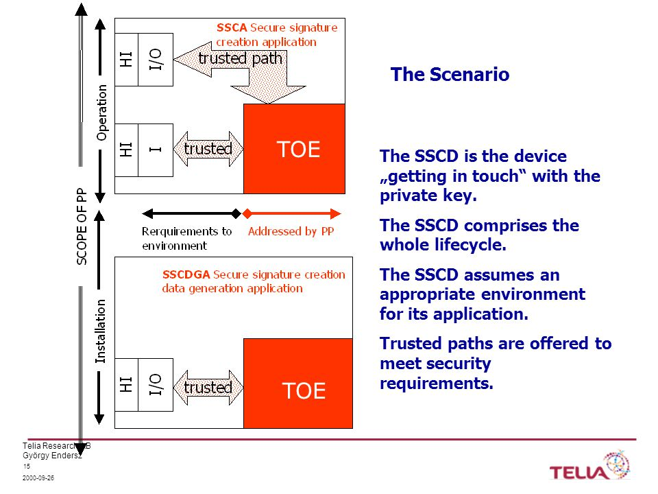 "Telia Research AB György Endersz 2000-09-26 15 The Scenario TOE The SSCD is the device ""getting in touch with the private key."