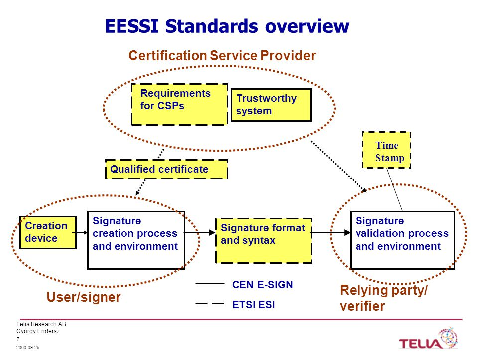 Telia Research AB György Endersz 2000-09-26 8 Requirements for Certification Service Providers (CSPs) Functional, quality and security requirements expressed in Certificate Policy and security controls Consistent requirements to provide the basis for implementation, audit and approval Current work responds to Directive requirements for CSPs issuing Qualified Certificates, Annex II Requirements for other class(es) to meet market needs