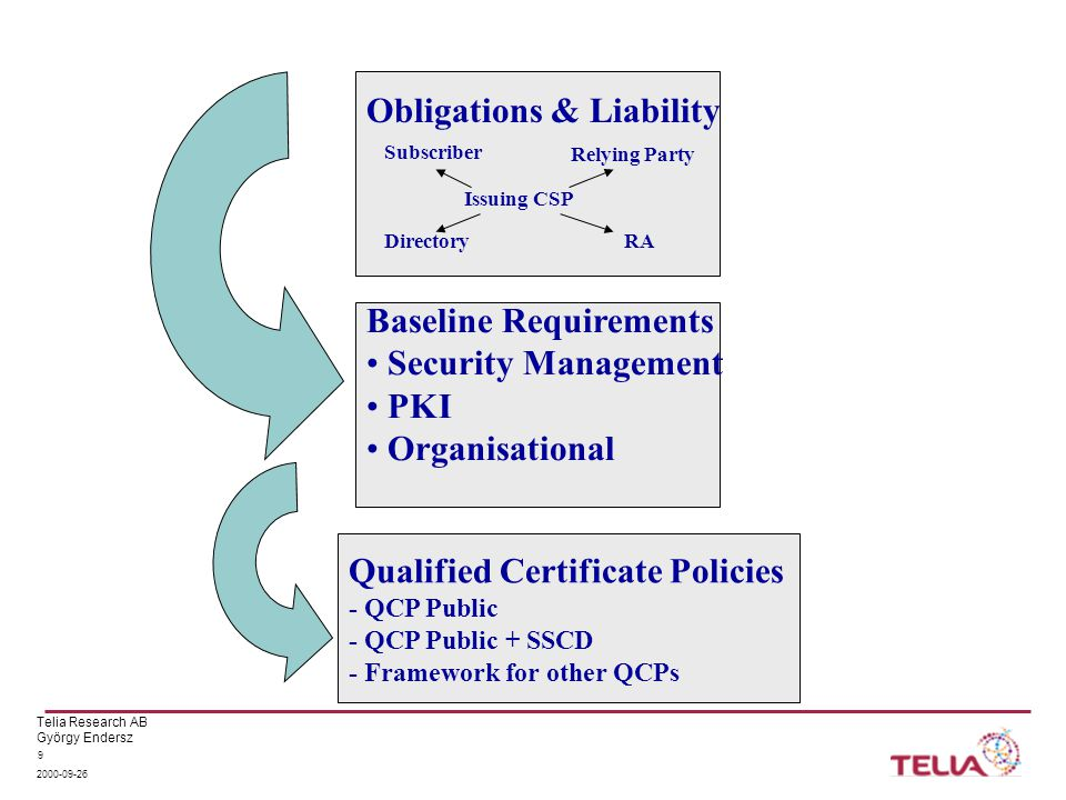 Telia Research AB György Endersz 2000-09-26 9 Baseline Requirements Security Management PKI Organisational Obligations & Liability Issuing CSP Relying Party Subscriber RADirectory Qualified Certificate Policies - QCP Public - QCP Public + SSCD - Framework for other QCPs