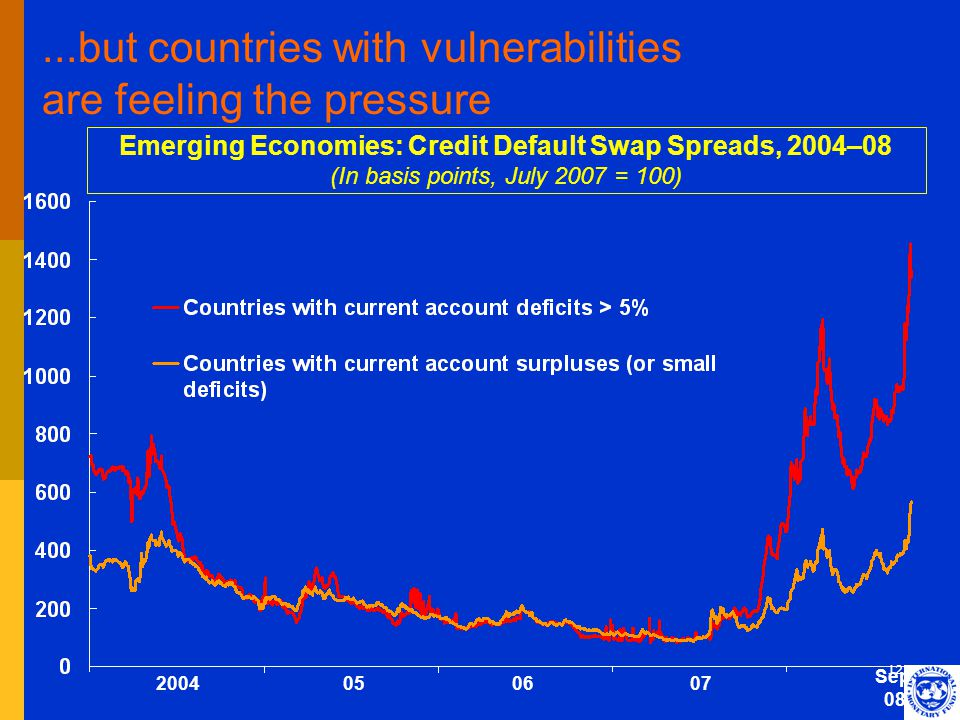 12...but countries with vulnerabilities are feeling the pressure Emerging Economies: Credit Default Swap Spreads, 2004–08 (In basis points, July 2007 = 100) 2004 Sep.