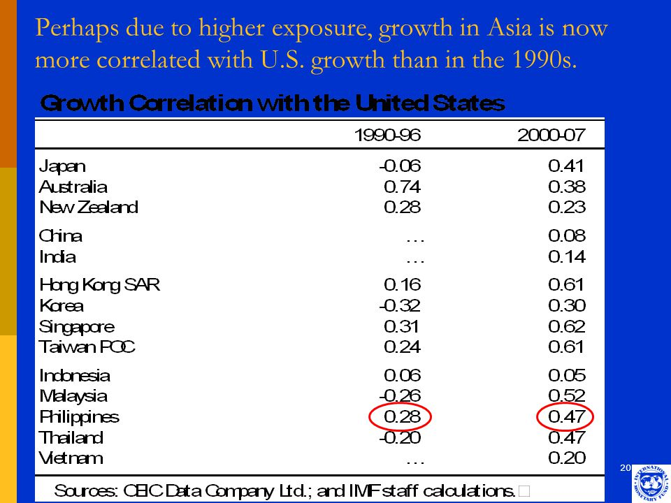 20 Perhaps due to higher exposure, growth in Asia is now more correlated with U.S. growth than in the 1990s.