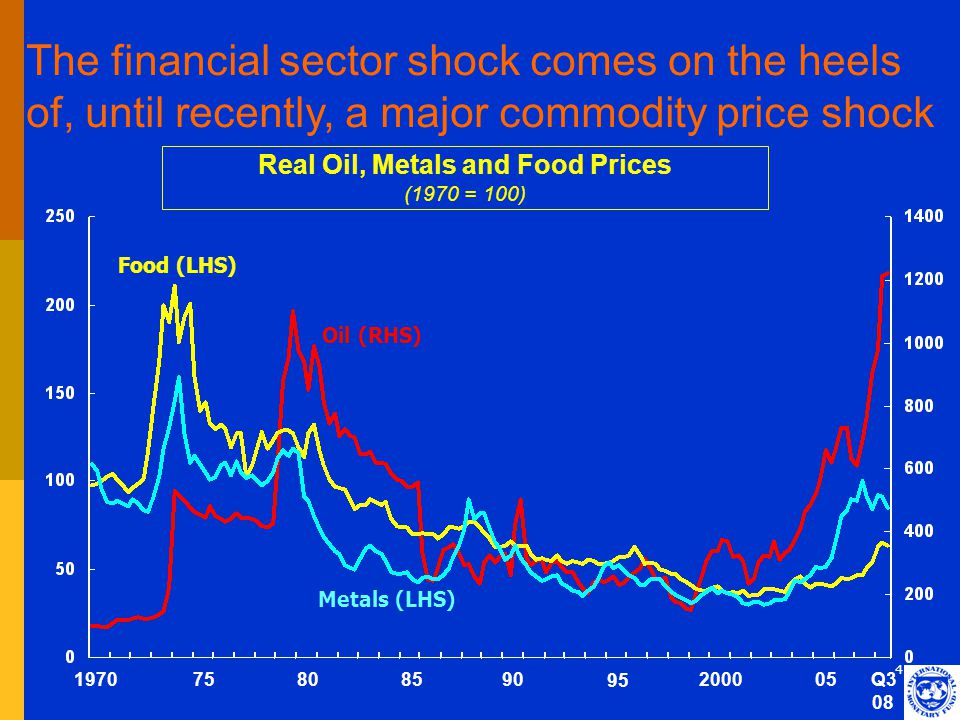 4 The financial sector shock comes on the heels of, until recently, a major commodity price shock Real Oil, Metals and Food Prices (1970 = 100) 197075
