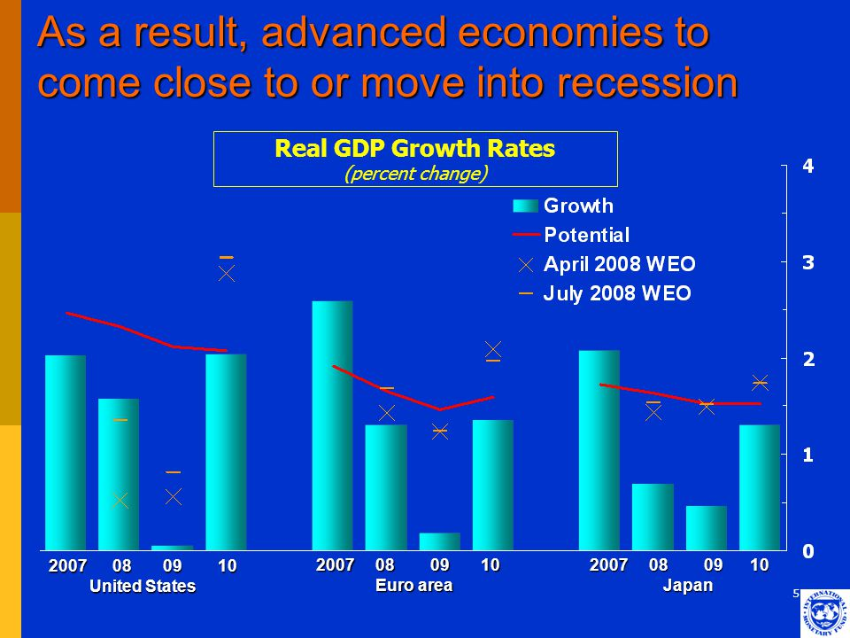 5 As a result, advanced economies to come close to or move into recession 2007 08 09 10 United States United States 2007 08 09 10 Euro area Euro area
