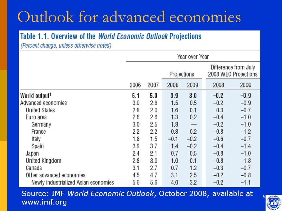 6 Outlook for advanced economies Source: IMF World Economic Outlook, October 2008, available at www.imf.org