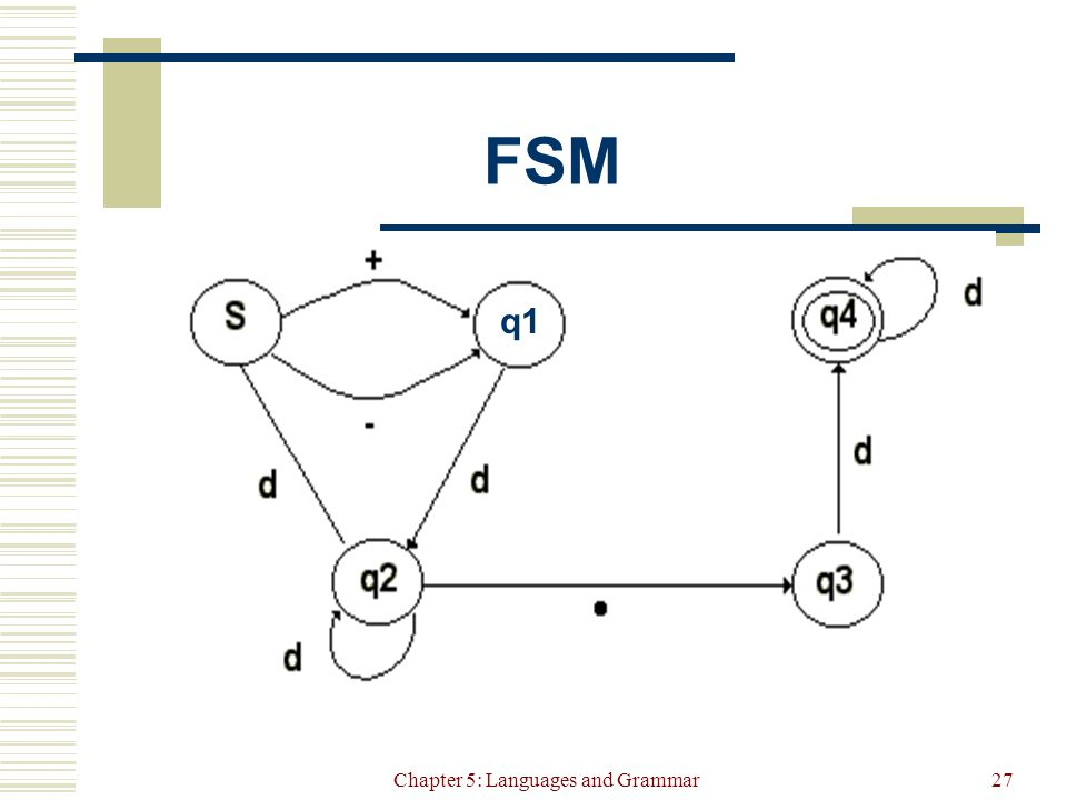 Chapter 5: Languages and Grammar27 FSM q1
