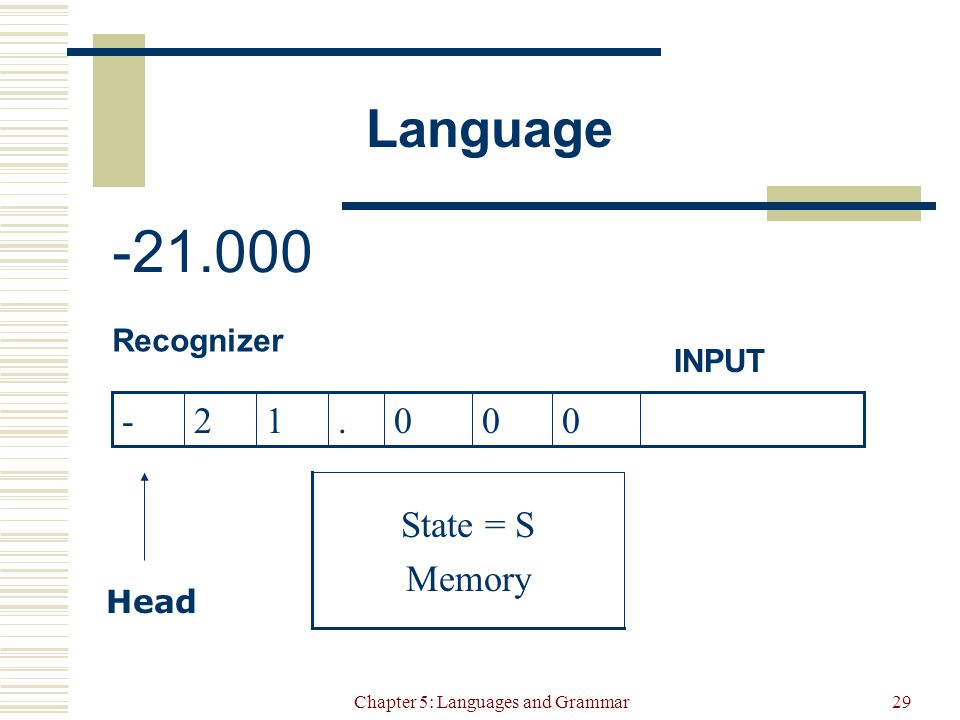 Chapter 5: Languages and Grammar29 Language Recognizer Head State = S Memory INPUT