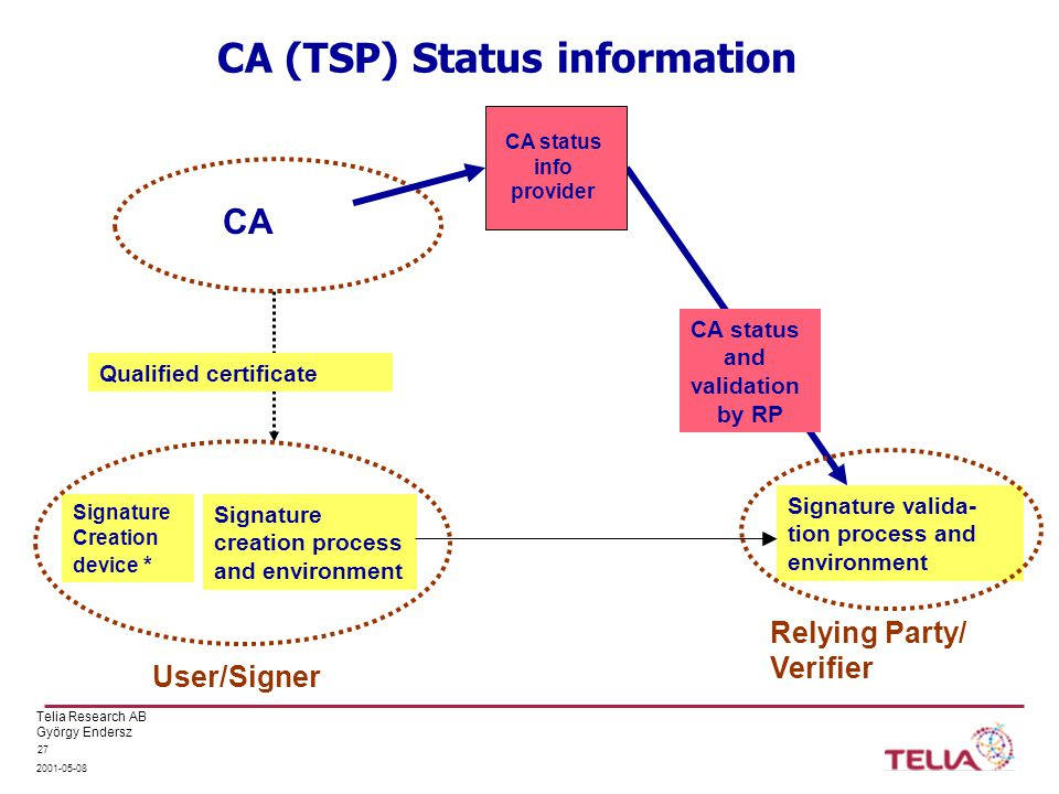 Telia Research AB György Endersz 2001-05-08 27 CA (TSP) Status information Signature creation process and environment Signature valida- tion process and environment Signature Creation device * User/Signer Relying Party/ Verifier Qualified certificate CA status and validation by RP CA CA status info provider