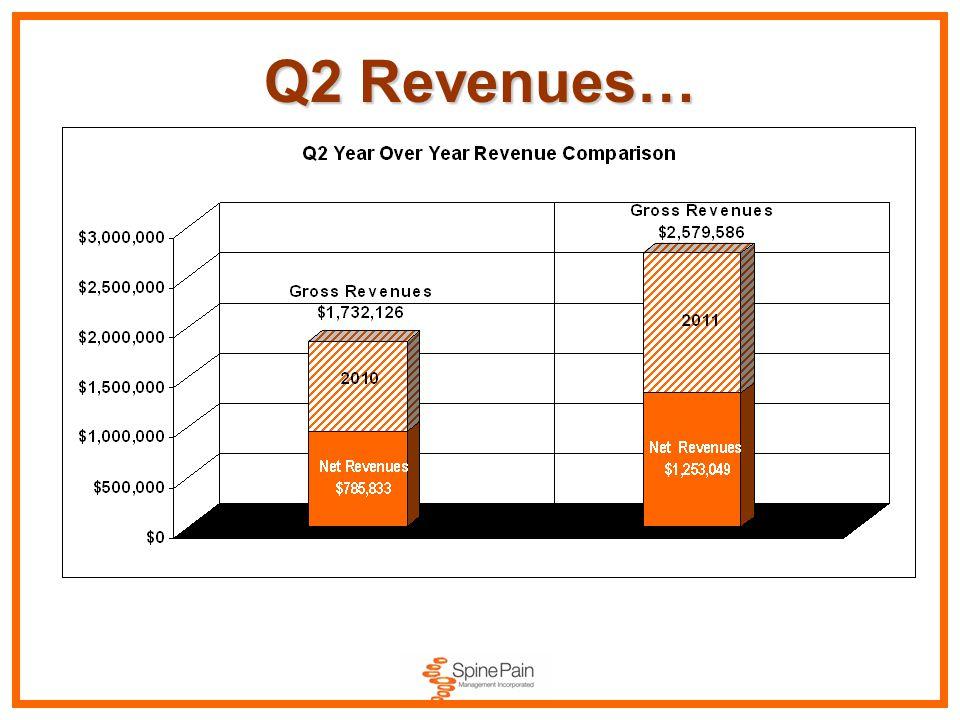 Q2 Revenues…
