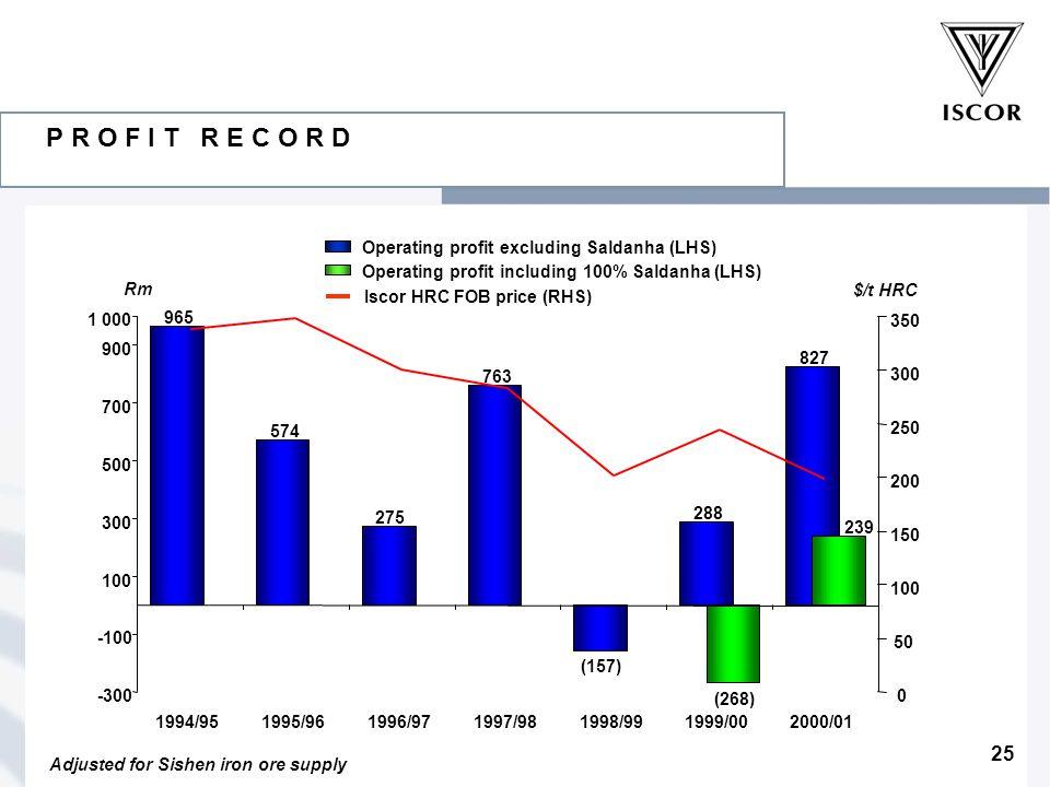 25 P R O F I T R E C O R D Adjusted for Sishen iron ore supply Operating profit excluding Saldanha (LHS) Iscor HRC FOB price (RHS) Operating profit including 100% Saldanha (LHS) 965 574 275 763 (157) 288 827 (268) 239 -300 -100 100 300 500 700 900 1994/951995/961996/971997/981998/991999/002000/01 0 50 100 150 200 250 300 350 $/t HRC Rm 1 000