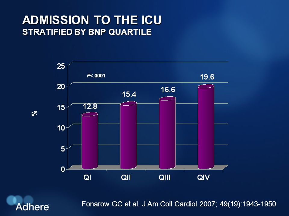 ADMISSION TO THE ICU STRATIFIED BY BNP QUARTILE % P<.0001 Fonarow GC et al.