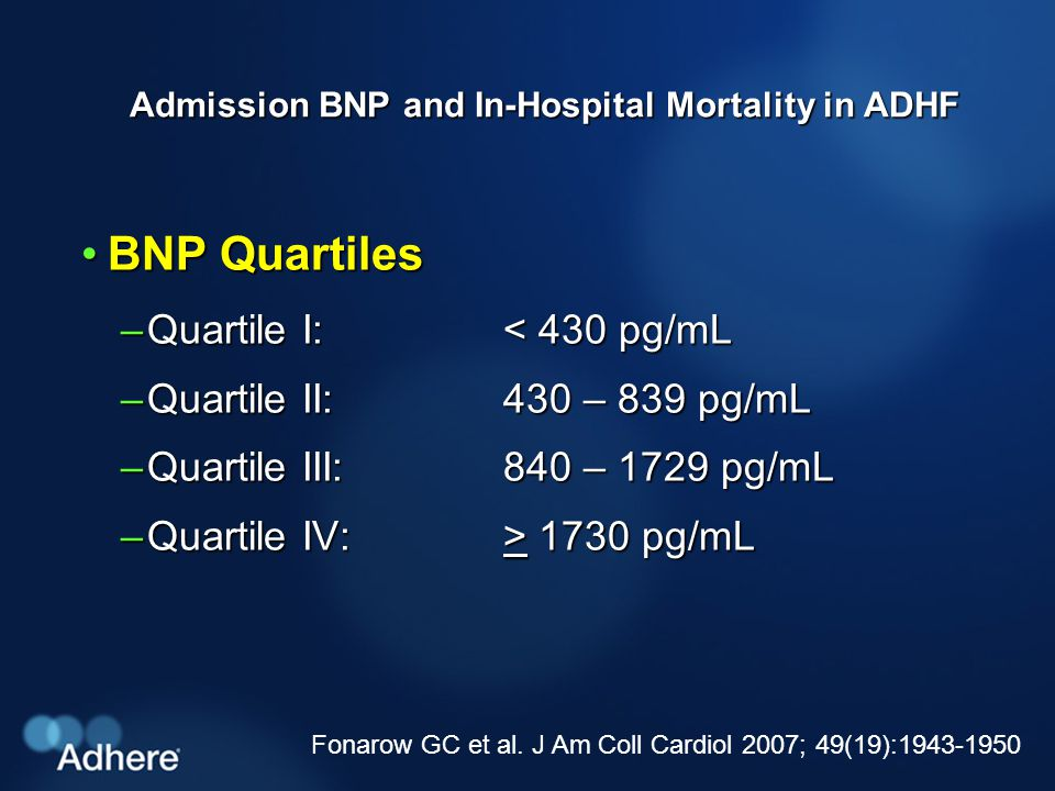 Admission BNP and In-Hospital Mortality in ADHF BNP QuartilesBNP Quartiles –Quartile I: < 430 pg/mL –Quartile II: 430 – 839 pg/mL –Quartile III: 840 – 1729 pg/mL –Quartile IV: > 1730 pg/mL Fonarow GC et al.