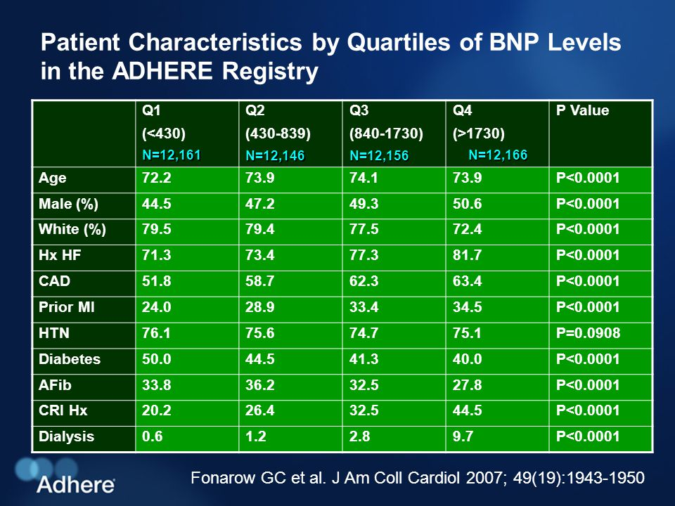 Patient Characteristics by Quartiles of BNP Levels in the ADHERE Registry Q1 (<430)N=12,161 Q2 (430-839)N=12,146 Q3 (840-1730)N=12,156 Q4 (>1730)N=12,166 P Value Age72.273.974.173.9P<0.0001 Male (%)44.547.249.350.6P<0.0001 White (%)79.579.477.572.4P<0.0001 Hx HF71.373.477.381.7P<0.0001 CAD51.858.762.363.4P<0.0001 Prior MI24.028.933.434.5P<0.0001 HTN76.175.674.775.1P=0.0908 Diabetes50.044.541.340.0P<0.0001 AFib33.836.232.527.8P<0.0001 CRI Hx20.226.432.544.5P<0.0001 Dialysis0.61.22.89.7P<0.0001 Fonarow GC et al.