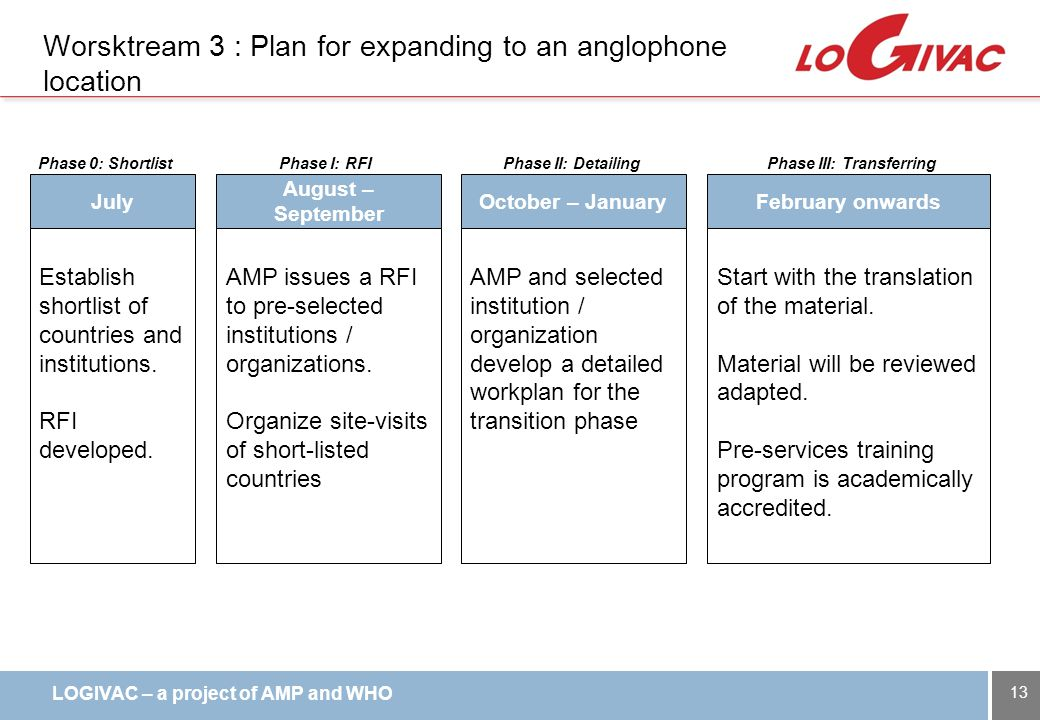 LOGIVAC – a project of AMP and WHO Worsktream 3 : Plan for expanding to an anglophone location 13 August – September October – JanuaryFebruary onwards AMP issues a RFI to pre-selected institutions / organizations.