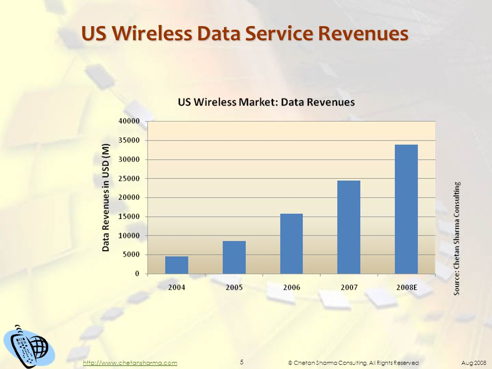 © Chetan Sharma Consulting, All Rights Reserved Aug 2008 5 http://www.chetansharma.com US Wireless Data Service Revenues