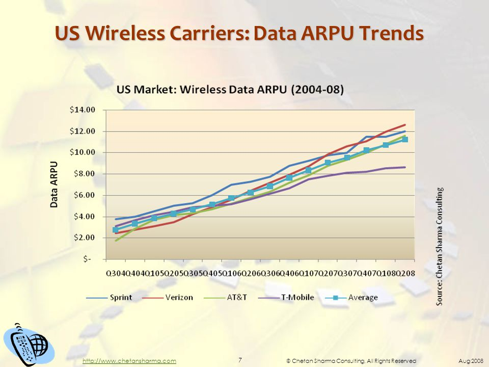 © Chetan Sharma Consulting, All Rights Reserved Aug 2008 7 http://www.chetansharma.com US Wireless Carriers: Data ARPU Trends