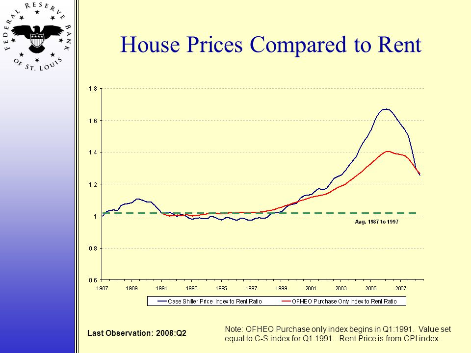 House Prices Compared to Rent Last Observation: 2008:Q2 Note: OFHEO Purchase only index begins in Q1:1991.