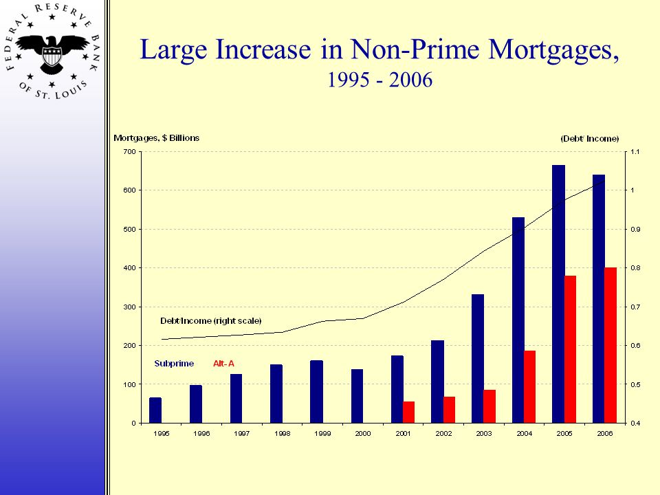 Large Increase in Non-Prime Mortgages, 1995 - 2006