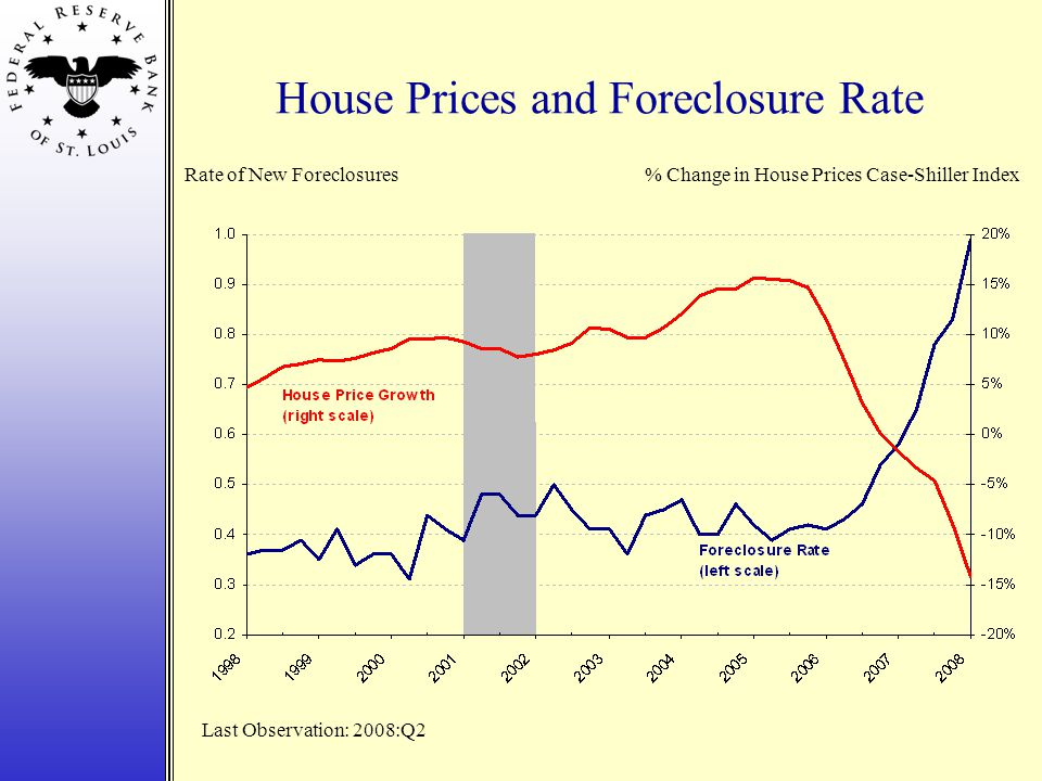 House Prices and Foreclosure Rate Last Observation: 2008:Q2 Rate of New Foreclosures% Change in House Prices Case-Shiller Index