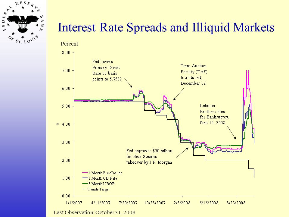 Interest Rate Spreads and Illiquid Markets Percent Last Observation: October 31, 2008