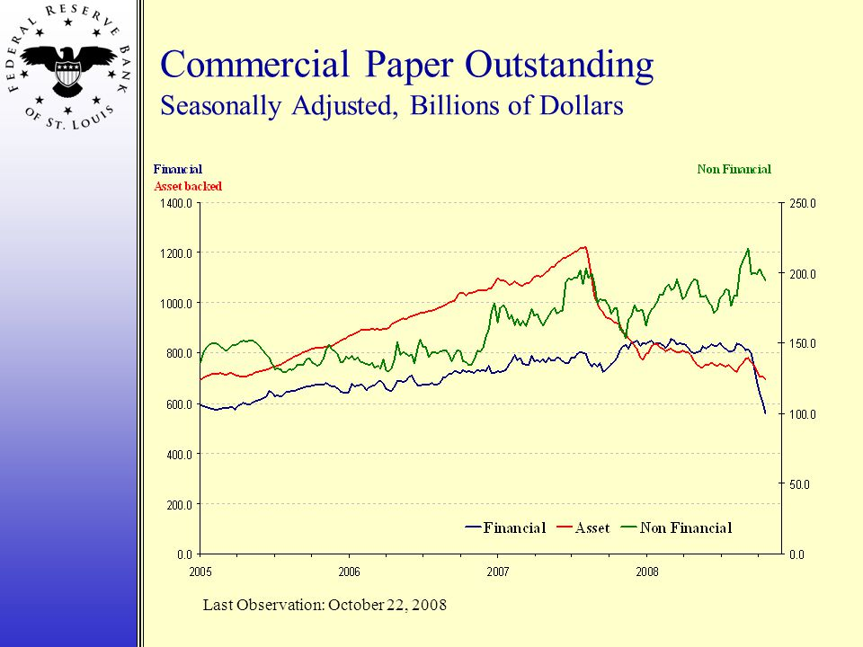 Commercial Paper Outstanding Seasonally Adjusted, Billions of Dollars Last Observation: October 22, 2008