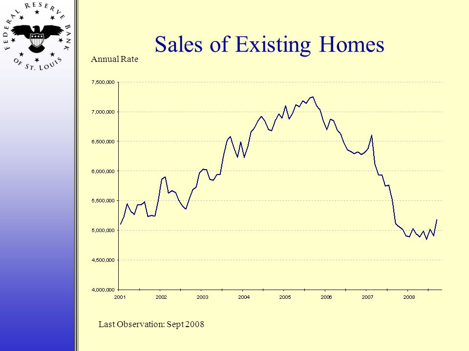 Sales of Existing Homes Annual Rate Last Observation: Sept 2008