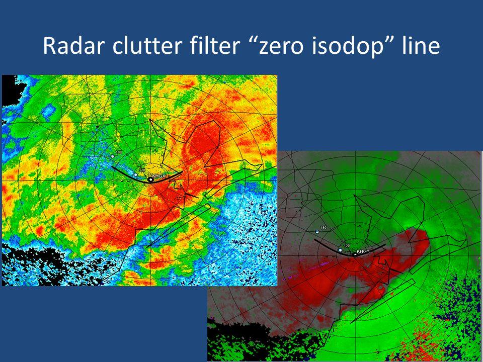 Radar clutter filter zero isodop line