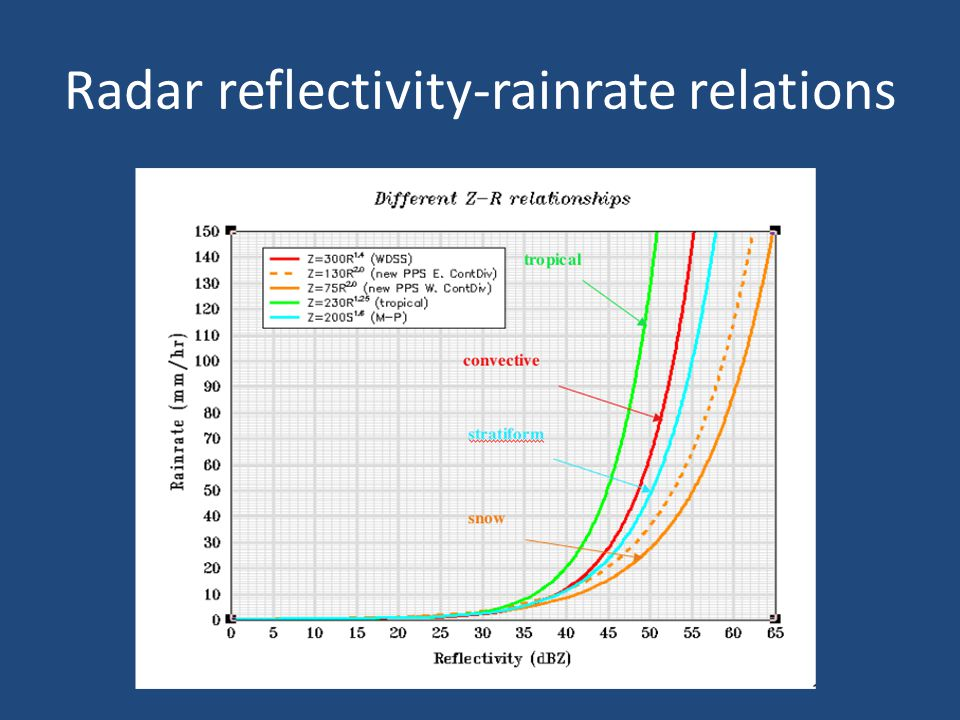 Radar data resolution