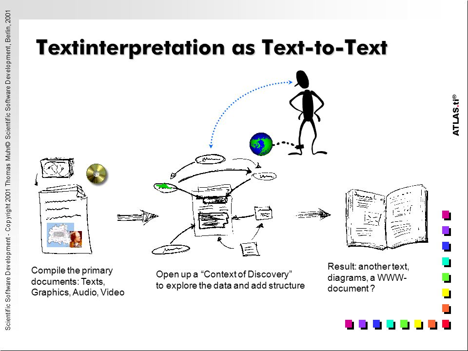 ATLAS.ti ® Scientific Software Development - Copyright 2001 Thomas Muhr© Scientific Software Development, Berlin, 2001 Textinterpretation as Text-to-Text Compile the primary documents: Texts, Graphics, Audio, Video Open up a Context of Discovery to explore the data and add structure Result: another text, diagrams, a WWW- document