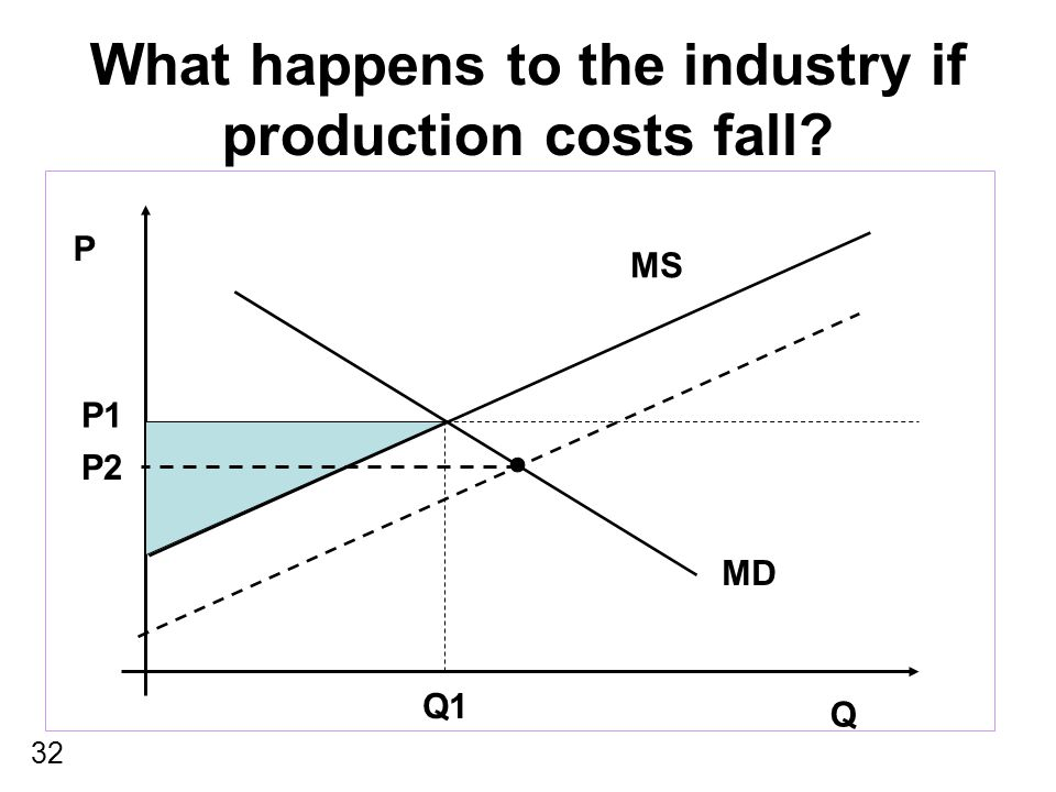 32 What happens to the industry if production costs fall? P Q MS MD P1 Q1 P2