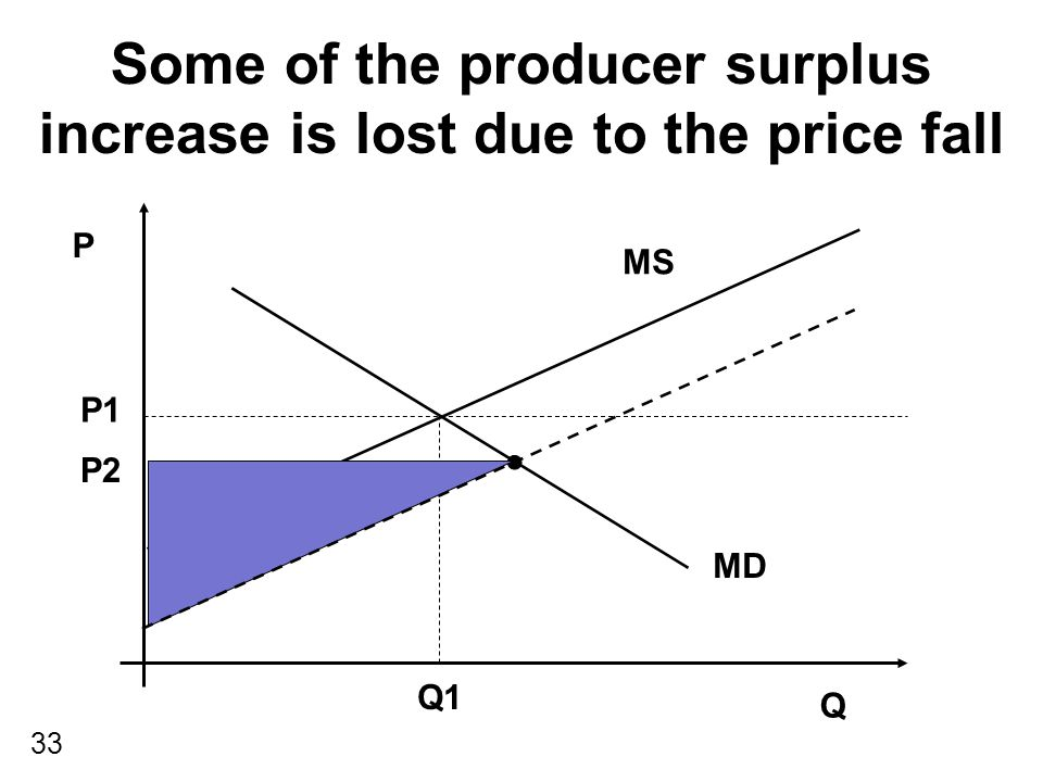 33 Some of the producer surplus increase is lost due to the price fall P Q MS MD P1 Q1 P2