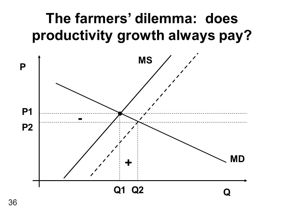 36 The farmers' dilemma: does productivity growth always pay? P Q MS MD P1 Q1 P2 Q2 - +