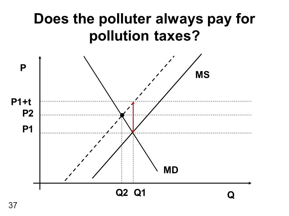 37 Does the polluter always pay for pollution taxes? P Q MS MD P2 Q2 P1 Q1 P1+t