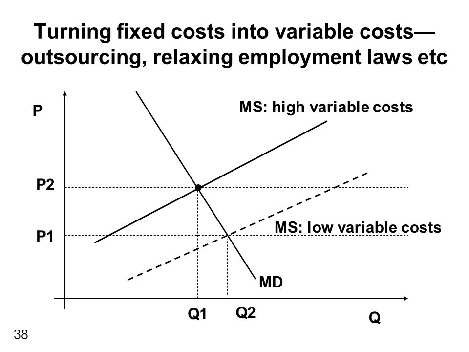 38 Turning fixed costs into variable costs— outsourcing, relaxing employment laws etc P Q MS: low variable costs MD P2 Q1 P1 Q2 MS: high variable costs