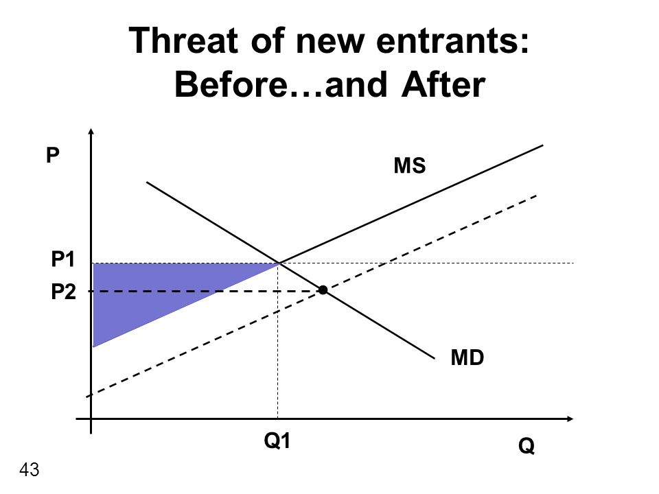 43 Threat of new entrants: Before…and After P Q MS MD P1 Q1 P2