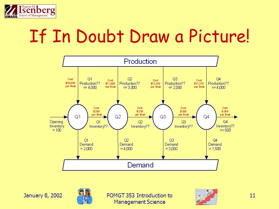January 8, 2002FOMGT 353 Introduction to Management Science 11 If In Doubt Draw a Picture!