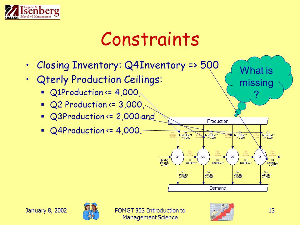 January 8, 2002FOMGT 353 Introduction to Management Science 13 Constraints Closing Inventory: Q4Inventory => 500 Qterly Production Ceilings:  Q1Produ