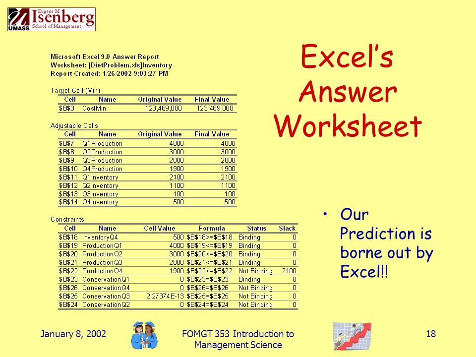 January 8, 2002FOMGT 353 Introduction to Management Science 18 Excel's Answer Worksheet Our Prediction is borne out by Excel!!