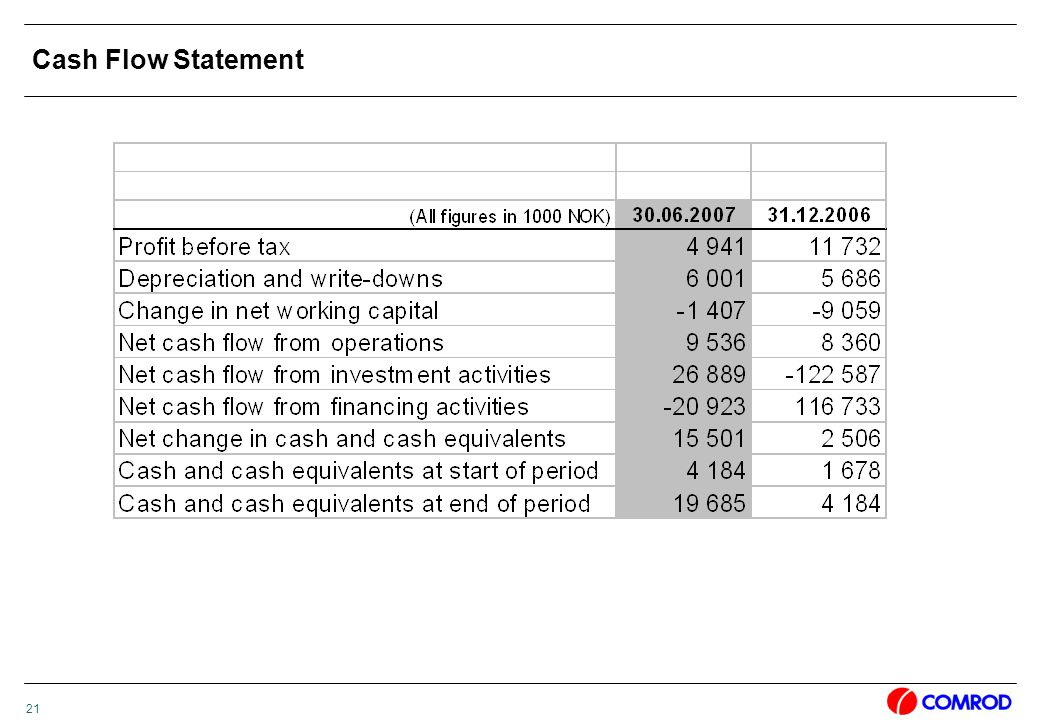21 Cash Flow Statement