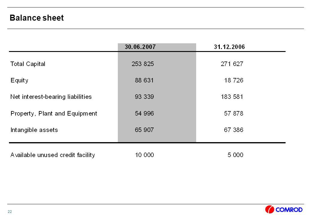 22 Balance sheet